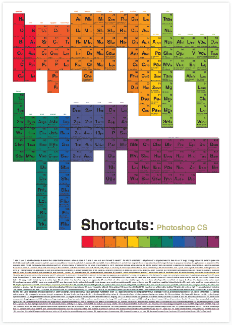 adobe-illustrator-shortcuts-in-periodic-table-style-graphic-design-poster3