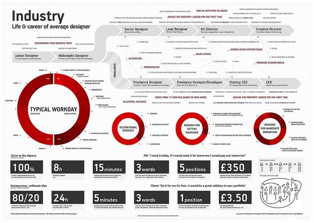 Admirable Life Career Of Your Average Designer Infographic Download Free Architecture Designs Grimeyleaguecom