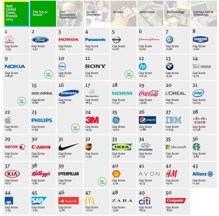 Interbrands Top 50 Global Green Brands of 2013