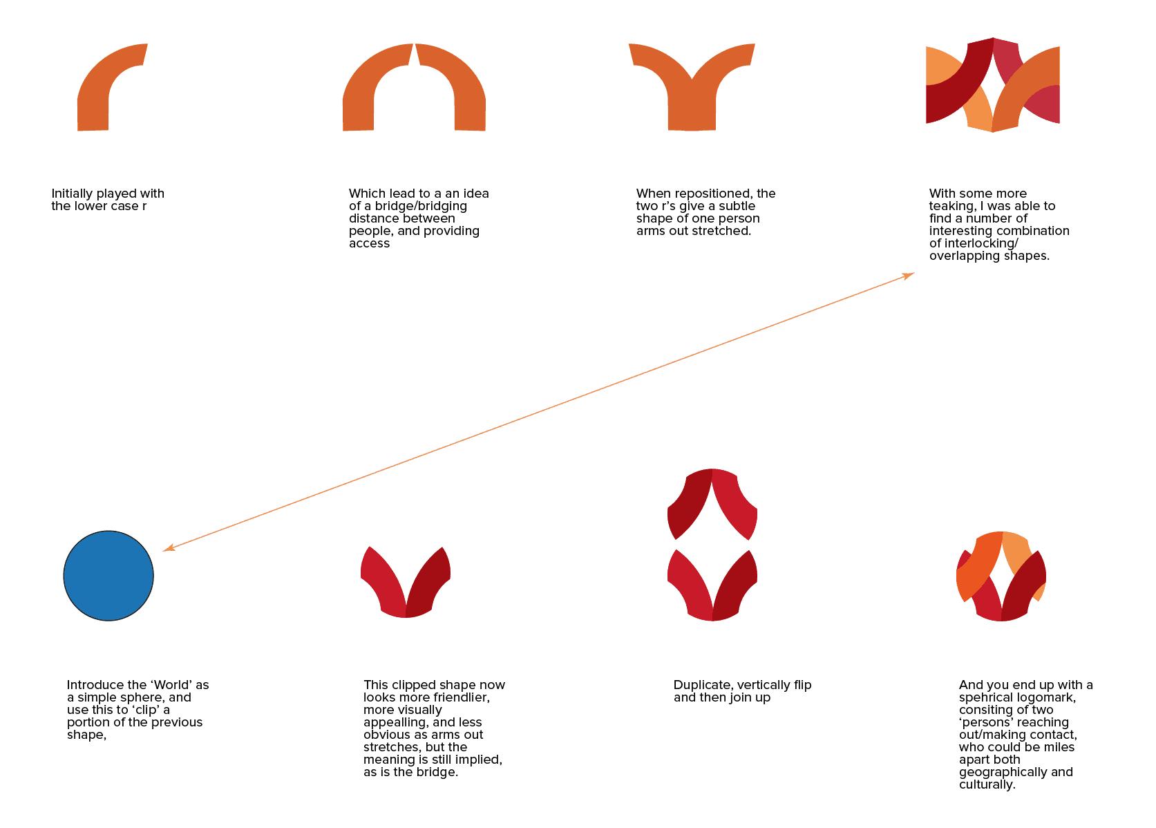 Kerr Logo design explained