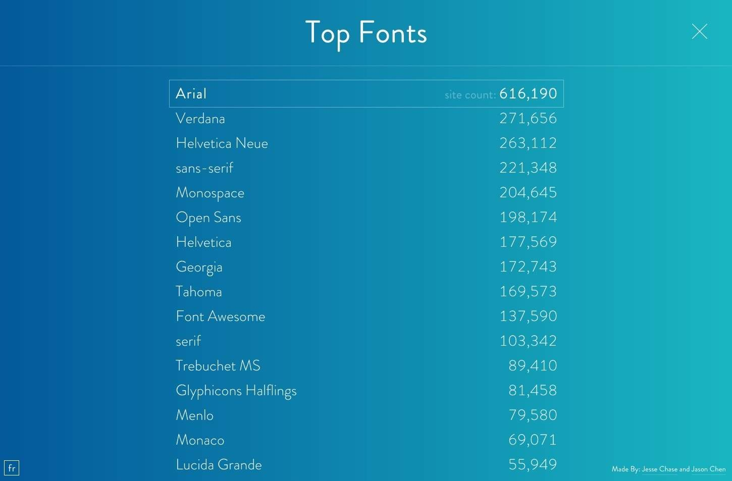 Top Fonts on Fontreach