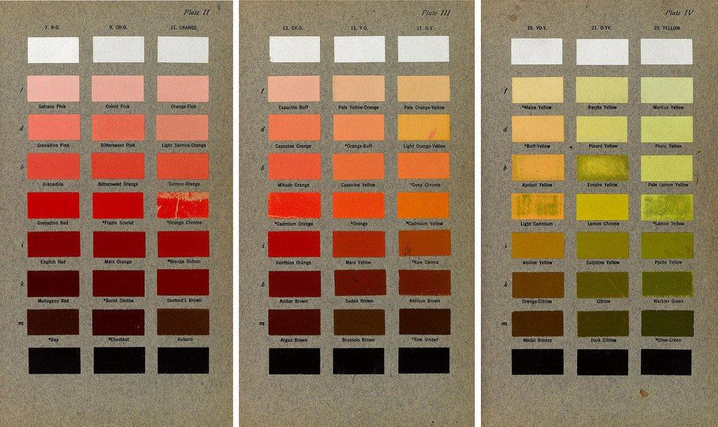 Vintage Colour Wheels, Charts and Tables Through History
