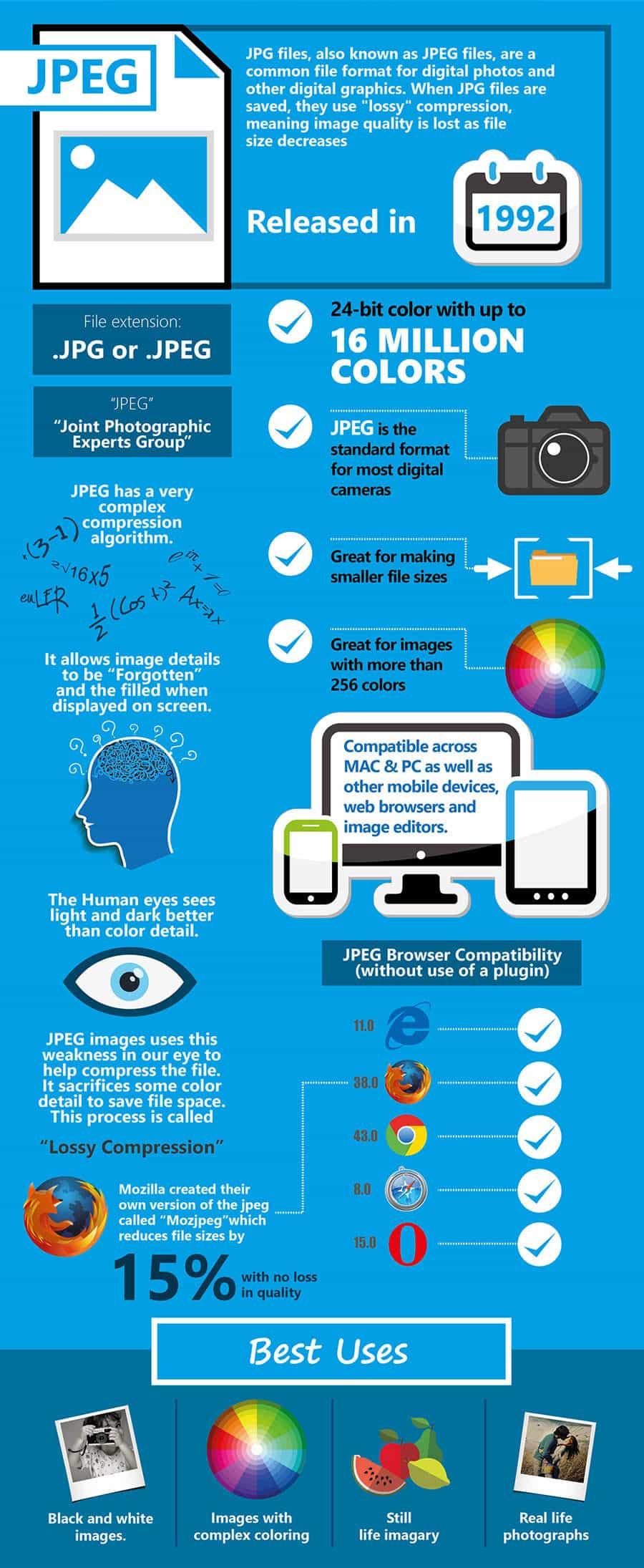 know your image formats