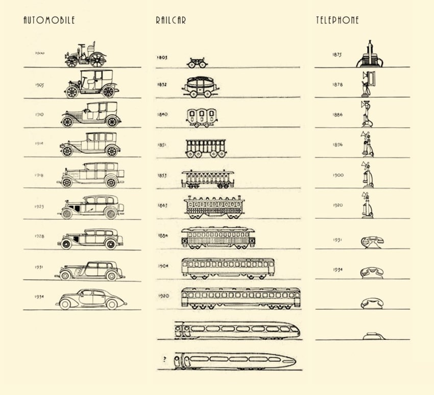 evolution in design by Raymond Loewy.