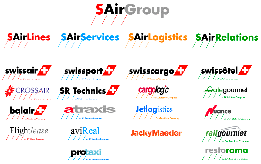 Logos of the firms belonging to the SAirGroup