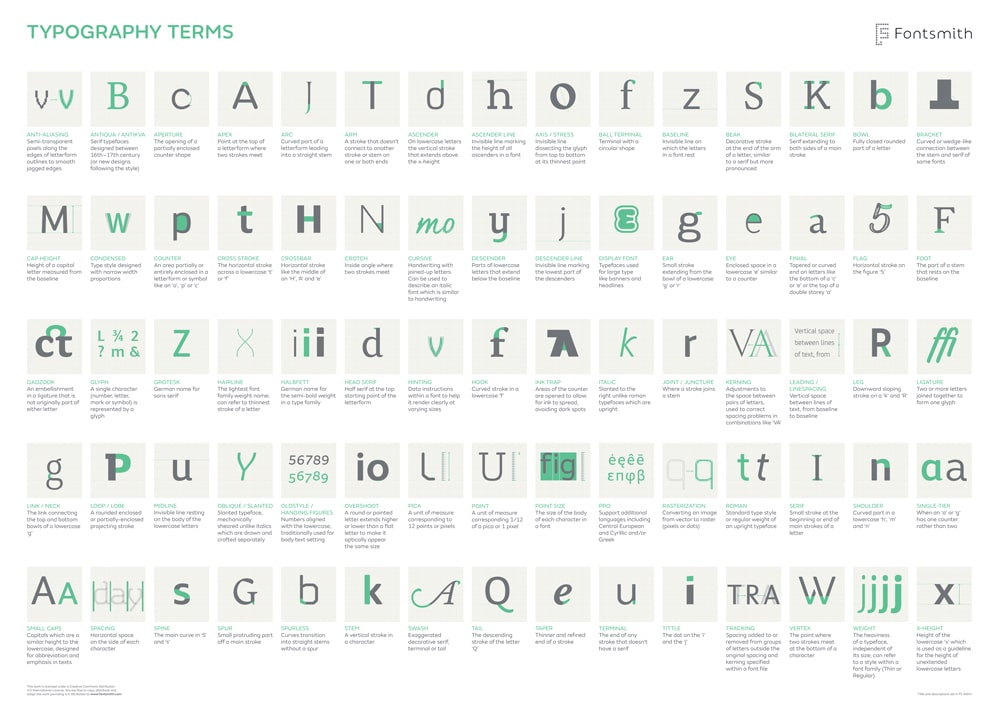 A-Z of Typographic Terms