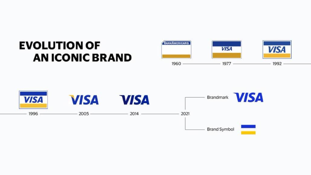 visa evolution of an iconic-brand designed by mucho